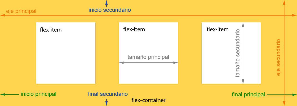 CSS3-Flexbox-Model